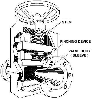 pinch valve components