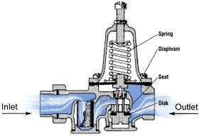 pressure reducing valves pipe pressure regulator direct. Black Bedroom Furniture Sets. Home Design Ideas